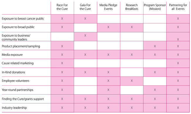 2012-sponsor-chart